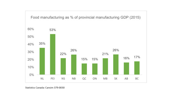 food-manufacturing-as-percentage-of-provincial-manufacturing-gdp-2015